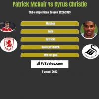 Patrick McNair vs Cyrus Christie h2h player stats
