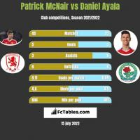 Patrick McNair vs Daniel Ayala h2h player stats