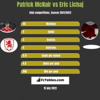 Patrick McNair vs Eric Lichaj h2h player stats