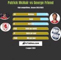Patrick McNair vs George Friend h2h player stats