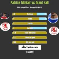 Patrick McNair vs Grant Hall h2h player stats
