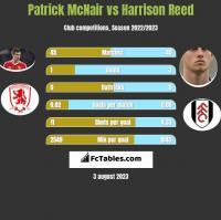 Patrick McNair vs Harrison Reed h2h player stats