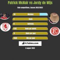 Patrick McNair vs Jordy de Wijs h2h player stats