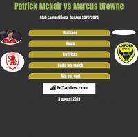 Patrick McNair vs Marcus Browne h2h player stats