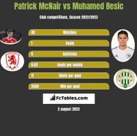 Patrick McNair vs Muhamed Besic h2h player stats