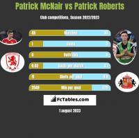 Patrick McNair vs Patrick Roberts h2h player stats