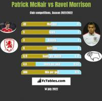 Patrick McNair vs Ravel Morrison h2h player stats