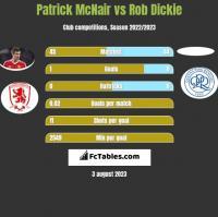 Patrick McNair vs Rob Dickie h2h player stats
