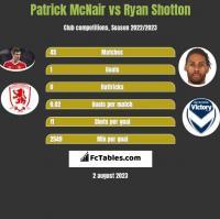 Patrick McNair vs Ryan Shotton h2h player stats