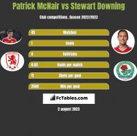 Patrick McNair vs Stewart Downing h2h player stats
