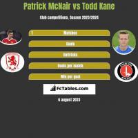 Patrick McNair vs Todd Kane h2h player stats