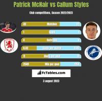 Patrick McNair vs Callum Styles h2h player stats