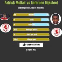 Patrick McNair vs Anfernee Dijksteel h2h player stats