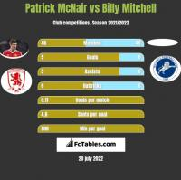 Patrick McNair vs Billy Mitchell h2h player stats