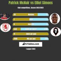 Patrick McNair vs Elliot Simoes h2h player stats