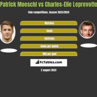 Patrick Moeschl vs Charles-Elie Leprevotte h2h player stats