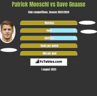 Patrick Moeschl vs Dave Gnaase h2h player stats