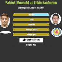 Patrick Moeschl vs Fabio Kaufmann h2h player stats