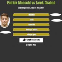 Patrick Moeschl vs Tarek Chahed h2h player stats