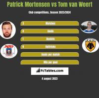 Patrick Mortensen vs Tom van Weert h2h player stats