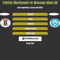 Patrick Mortensen vs Wessam Abou Ali h2h player stats