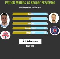 Patrick Mullins vs Kacper Przybylko h2h player stats