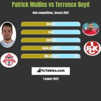 Patrick Mullins vs Terrence Boyd h2h player stats