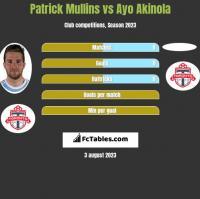 Patrick Mullins vs Ayo Akinola h2h player stats
