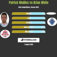 Patrick Mullins vs Brian White h2h player stats