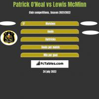 Patrick O'Neal vs Lewis McMinn h2h player stats