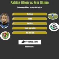 Patrick Olsen vs Bror Blume h2h player stats