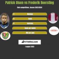 Patrick Olsen vs Frederik Boersting h2h player stats