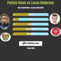Patrick Olsen vs Lucas Andersen h2h player stats
