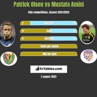 Patrick Olsen vs Mustafa Amini h2h player stats