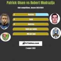 Patrick Olsen vs Robert Mudrazija h2h player stats