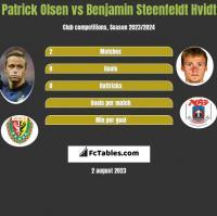 Patrick Olsen vs Benjamin Steenfeldt Hvidt h2h player stats