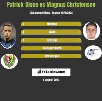 Patrick Olsen vs Magnus Christensen h2h player stats