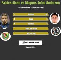 Patrick Olsen vs Magnus Kofod Andersen h2h player stats