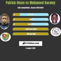 Patrick Olsen vs Mohamed Daramy h2h player stats