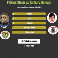 Patrick Olsen vs Zachary Duncan h2h player stats