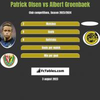 Patrick Olsen vs Albert Groenbaek h2h player stats