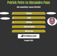 Patrick Petre vs Alexandru Paun h2h player stats