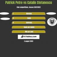 Patrick Petre vs Catalin Stefanescu h2h player stats