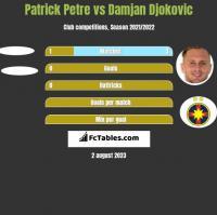 Patrick Petre vs Damjan Djokovic h2h player stats