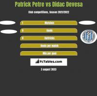 Patrick Petre vs Didac Devesa h2h player stats