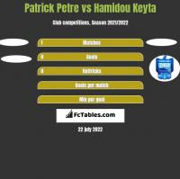 Patrick Petre vs Hamidou Keyta h2h player stats