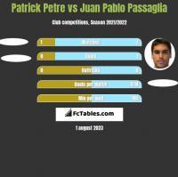Patrick Petre vs Juan Pablo Passaglia h2h player stats