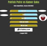Patrick Petre vs Kamer Qaka h2h player stats