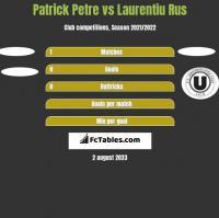 Patrick Petre vs Laurentiu Rus h2h player stats