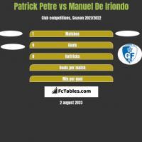 Patrick Petre vs Manuel De Iriondo h2h player stats